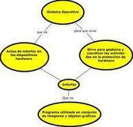 Sistemas operativos: Introducción | Introducción a los sistemas operativos | Scoop.it