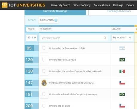 Estar mejor en el ranking de universidades no es cuestión de dinero sino de gestión, de estrategia, de hacer las cosas bien hechas... en definitiva de cabeza | RED y la difusión de la investigación | Scoop.it