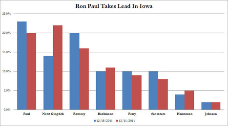 #RonPaul Takes Lead In Iowa   ZeroHedge   Commodities, Resource and Freedom   Scoop.it