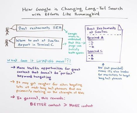 How Google is Changing Long-Tail Search with Efforts Like Hummingbird - Whiteboard Friday | SEO & Conversions | Scoop.it