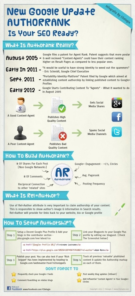 Google Author Rank : Critères influençant l'indice en infographie | Social média | Scoop.it