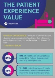 The Patient Experience Value | BerylHealth | Improving the Patient Experience | Scoop.it