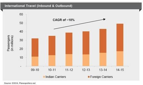 Taking Indian Carriers International - Relaxing the 5/20 Rule   Business Research   Scoop.it