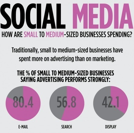 Sixty-five terrific social media infographics | Surviving Social Chaos | Scoop.it