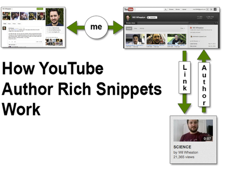 Author Rich Snippets for YouTube Video Content - SwellPath | Social Media and Technology Review | Scoop.it