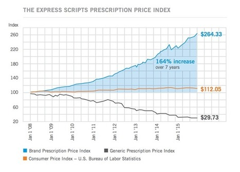 The Cost of Pharmaceuticals, the Role of Public Health | SPH | Boston University | Hepatitis C New Drugs Review | Scoop.it