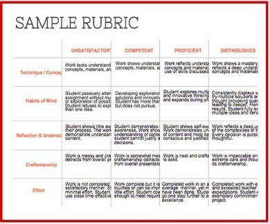 A Wonderful Multi-purpose Rubric for Teachers | Edtech PK-12 | Scoop.it