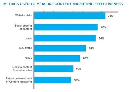25 chiffres à connaître sur la stratégie de Content Marketing - Markentive | Marketing pour les PME | Scoop.it