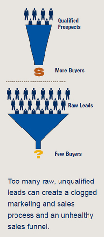 Successful Lead Generation - One Size Does Not Fit All | Beyond Marketing | Scoop.it
