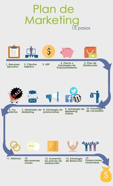 Plan de Marketing Online: Ejemplo | Eureka-Startups | Ofertas de empleo, Crea tu empresa | Scoop.it