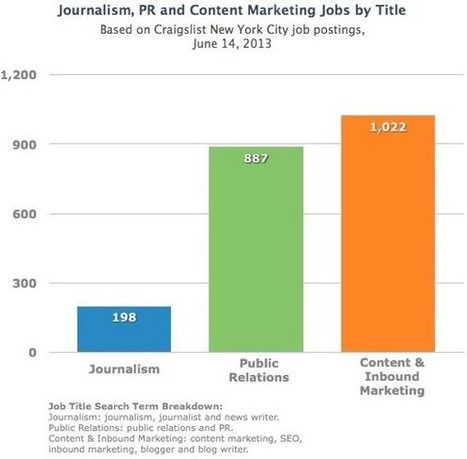 Is Content Marketing the Future for Public Relations (PR) Professionals? - Everything PR | Web Content | Scoop.it