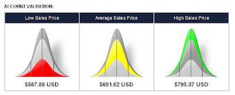 Snpros: Savoir combien vaut son compte Twitter avant de le vendre | actualité d'internet | Scoop.it