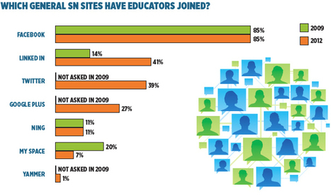 Tech Learning : Social Networking Survey | One to One and Mobile in K-12 | Scoop.it