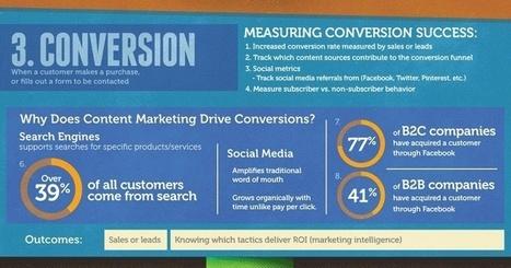 Comment mieux mesurer vos efforts de marketing de contenu | Institut de l'Inbound Marketing | Scoop.it