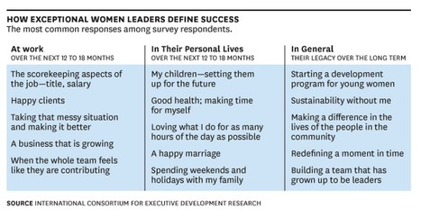 Not Many Women Are Rising to the Top. Women Executives Seize the Day to Change That. | Education | Scoop.it