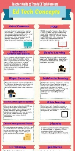 Teachers' Guide to Trendy EdTech Concepts Infographic | Education | Scoop.it