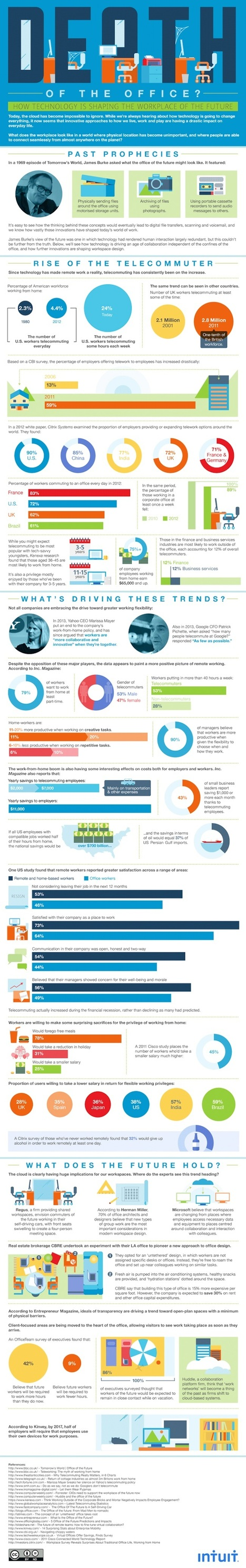 Will Telecommuting Replace the Office? How Technology Is Shaping the Workplace [Infographic] | MarketingHits | Scoop.it