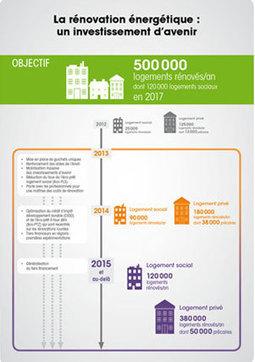 Plan d'investissement pour le logement | L'actu de l'immobilier | Scoop.it