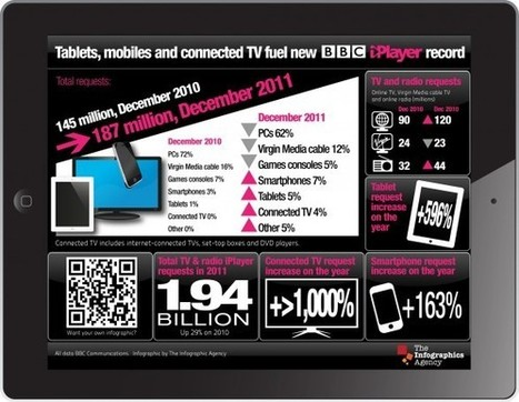 Tablets, mobiles and connected TV fuel new BBC iPlayer record | Social media culture | Scoop.it