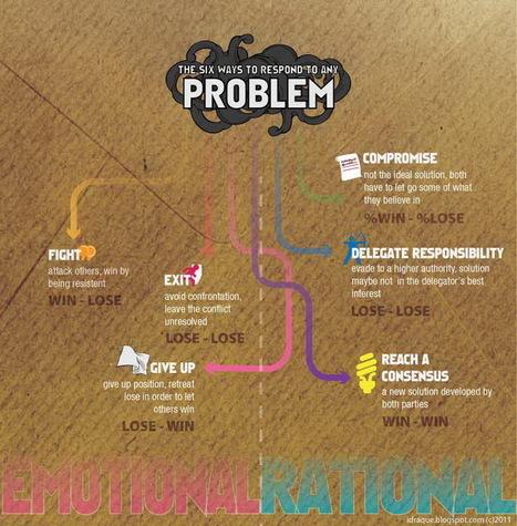 problem-solving-infographic.jpg (740x753 pixels) | Problem-solving | Scoop.it