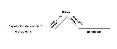 Lenguaje, lengua y habla: El cuento: estructura y elementos   El Cuento   Scoop.it