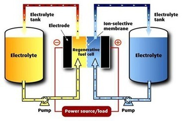 Las baterías de flujo entran en la pugna por almacenamiento en la red eléctrica | Smart in the Grid | revolucion energética | Scoop.it
