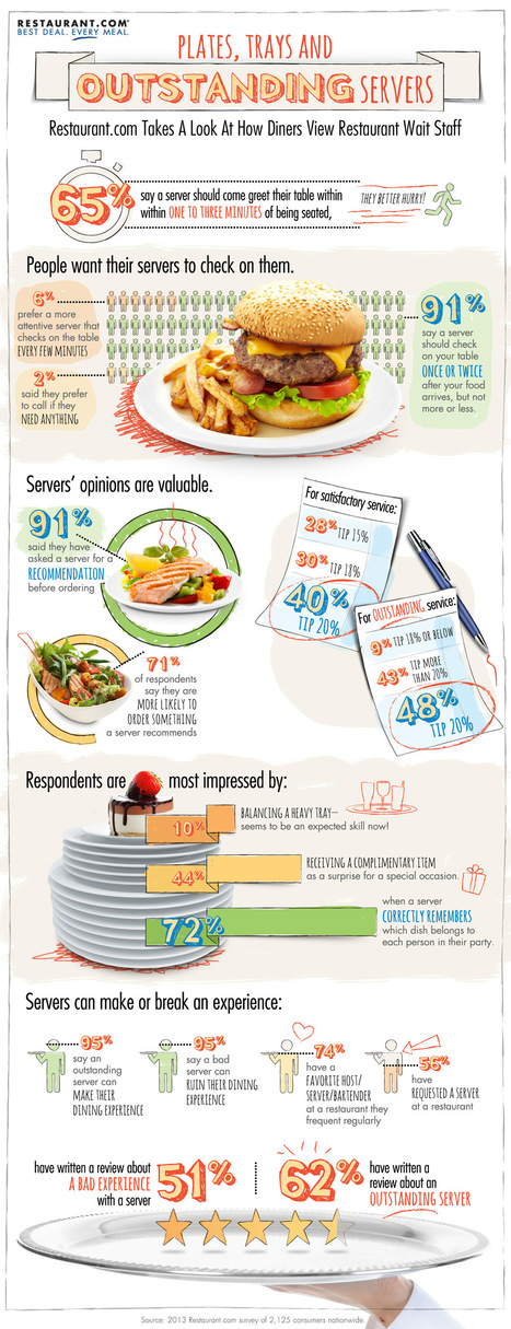 Diners more likely to share praise than criticism of a restaurant   Food and Drinks   Scoop.it