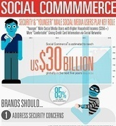 Why People Aren't Buying Much On Facebook Yet: INFOGRAPHIC   Marketing & Webmarketing   Scoop.it