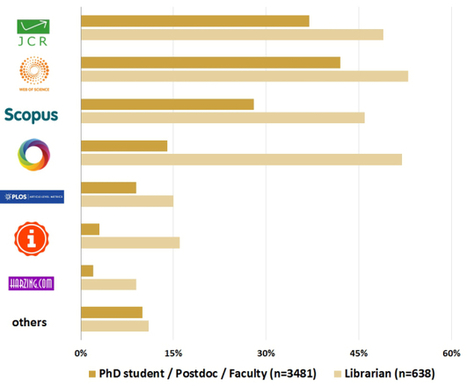 Herramientas y sitios utilizados para la medición del impacto científico | Educación a Distancia y TIC | Scoop.it