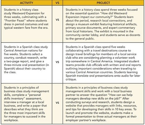 A Must See Chart on Activity Vs Project ~ Educational Technology and Mobile Learning | Mobile Learning | Scoop.it