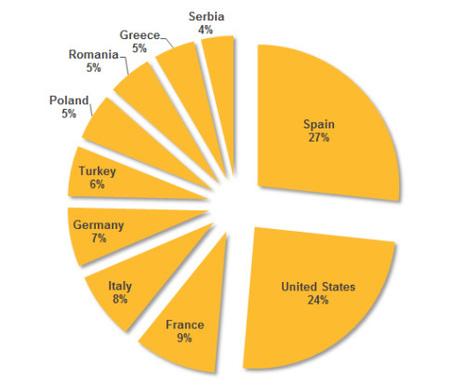 Symantec analyse de nouvelles cyberattaques contre le secteur de l'énergie menées notamment en France | Alliancy, le mag | Scoop.it
