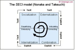 SECI model (Nonaka &Takeuchi) | Communities & Collaboration | Scoop.it