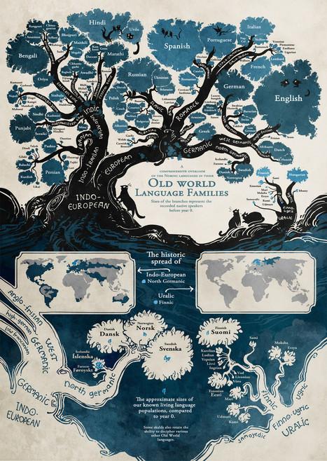 Language Tree   Un mar de letras   Scoop.it