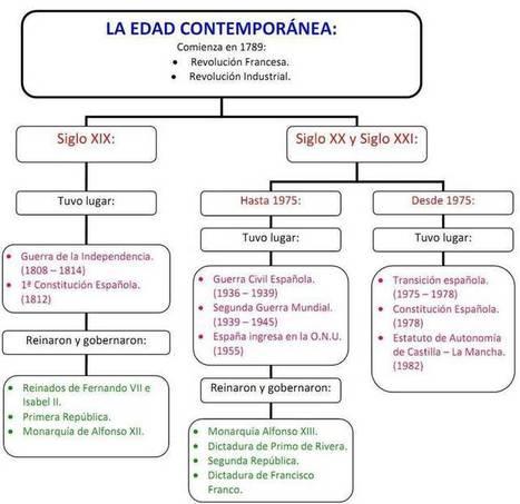 tema 15: edad contemporánea - conocimiento del medio 6º | Conocimiento del Medio | Scoop.it