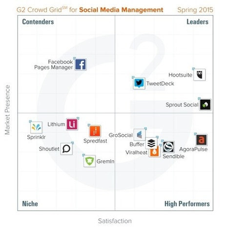 Report: Sprout Social, HootSuite, TweetDeck Are Top-Ranked Social Management Tools | #Social | Scoop.it