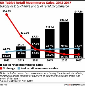 Tablets to Account for Over 10% of UK Retail Ecommerce Sales | Mobile | Scoop.it