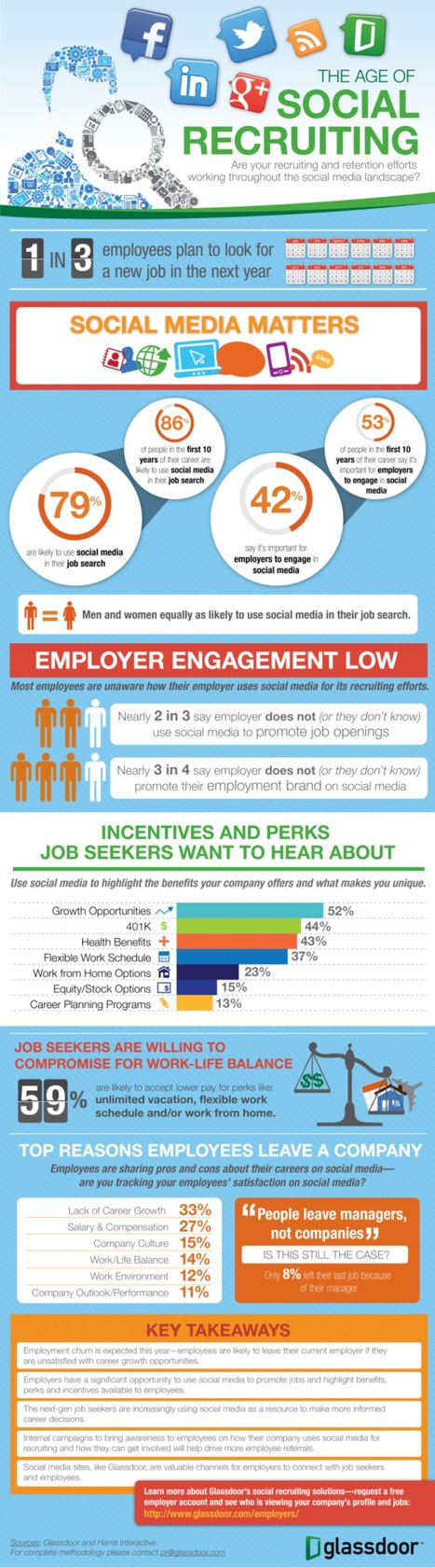 INFOGRAPHIC: The Age of Social Recruiting | Recruitment | Scoop.it