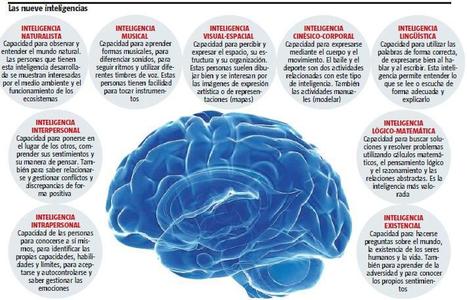 Las 9 inteligencias Gardner | Aprendizaje y conocimiento | Scoop.it