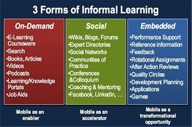 Mobile Enables Informal Learning | Upside Learning Blog | Docentes:  ¿Inmigrantes o peregrinos digitales? | Scoop.it