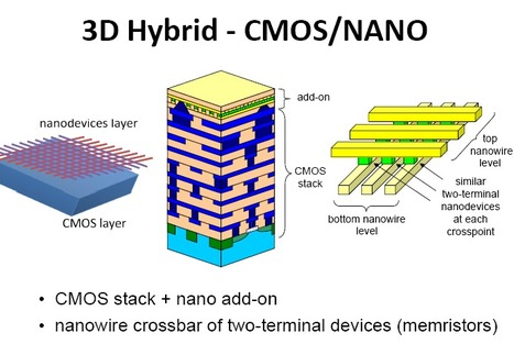 Memristors for Neural Networks and Synapses (5nm and 3D) | Amazing Science | Scoop.it