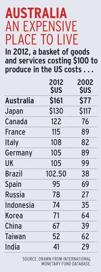 Australian Dollar Dearest of Top Economies | Business Brainpower with the Human Touch | Scoop.it