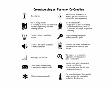 Power of Crowd is in Co-Creation, Not Crowdsourcing | Harmonious and Balanced Workplace | Scoop.it