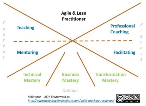 Understanding ACI's Agile Coach Competency Framework | Graphic Coaching | Scoop.it
