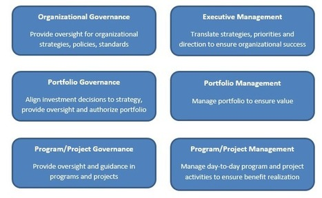 Portfolio Governance-Ensuring Alignment to Strategy (Part 2: Definitions) | Project and Portfolio Management Optimization | Scoop.it