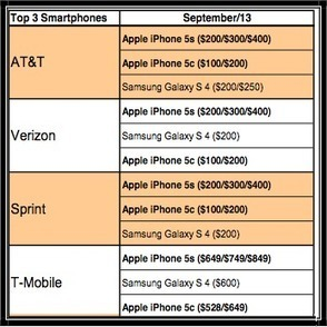 Canaccord: iPhone 5S is No. 1 at all U.S. carriers; 5C is No. 2 or 3 - Apple 2.0 -Fortune Tech | Apple and Technology Review | Scoop.it