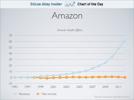 Amazon reinvests all its profits to innovate - traditional retailers cannot compete via @sai | Digital Officers and the future of organizations | Scoop.it