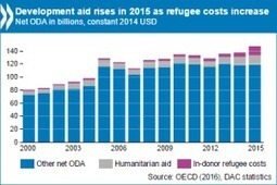 Aid trend is reversing: More money to the poorest   Erik Solheim - blogs and articles   Scoop.it