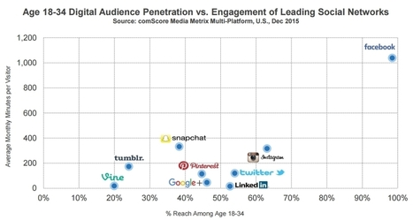 État des lieux des réseaux sociaux en 2016 : temps passé, composition démographique... - Blog du Modérateur | Application mobile | Scoop.it
