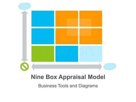 Performance Appraisal Keynote Business Tools | Apple Keynote Slides For Sale | Scoop.it
