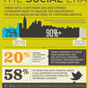 Social Media, Communications and Creativity